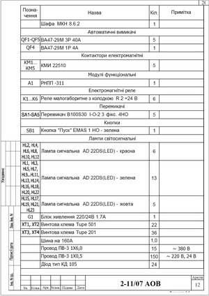 Спецификация элементов шкафа местного управления ШМУ-5