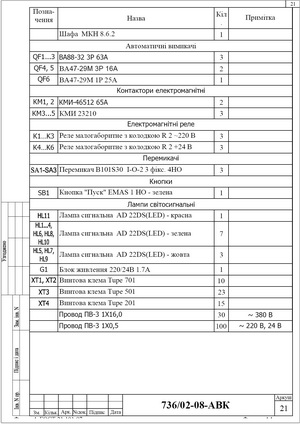 Спецификация элементов шкафа местного управления ШКПН-3