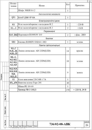 Спецификация элементов шкафа сигнализации системы спринклерного пожаротушения